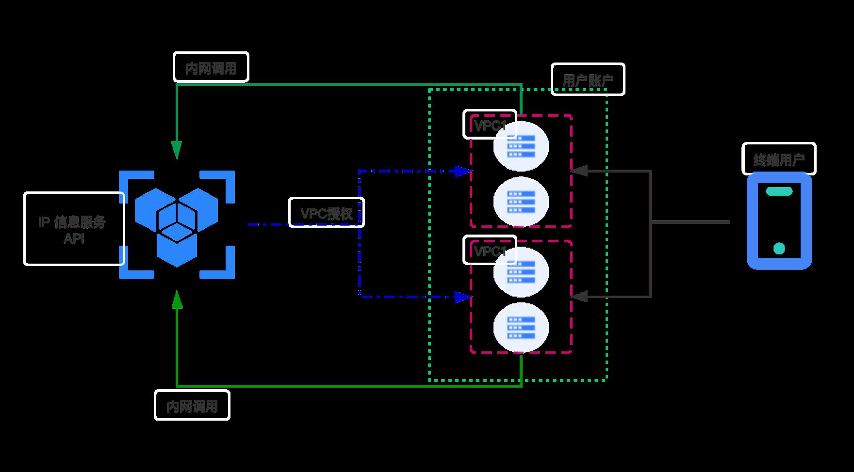 UCloud优刻得IP信息服务上线,与IPIP.NET原厂合作,内网调用、千次只需0.25元