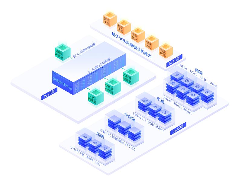 UCloud新零售解决方案为智能产业量身定制的云服务