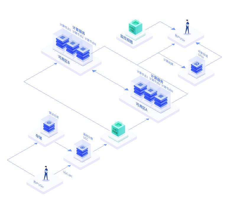 UCloud优刻得Serverless无服务器海量计算解决方案