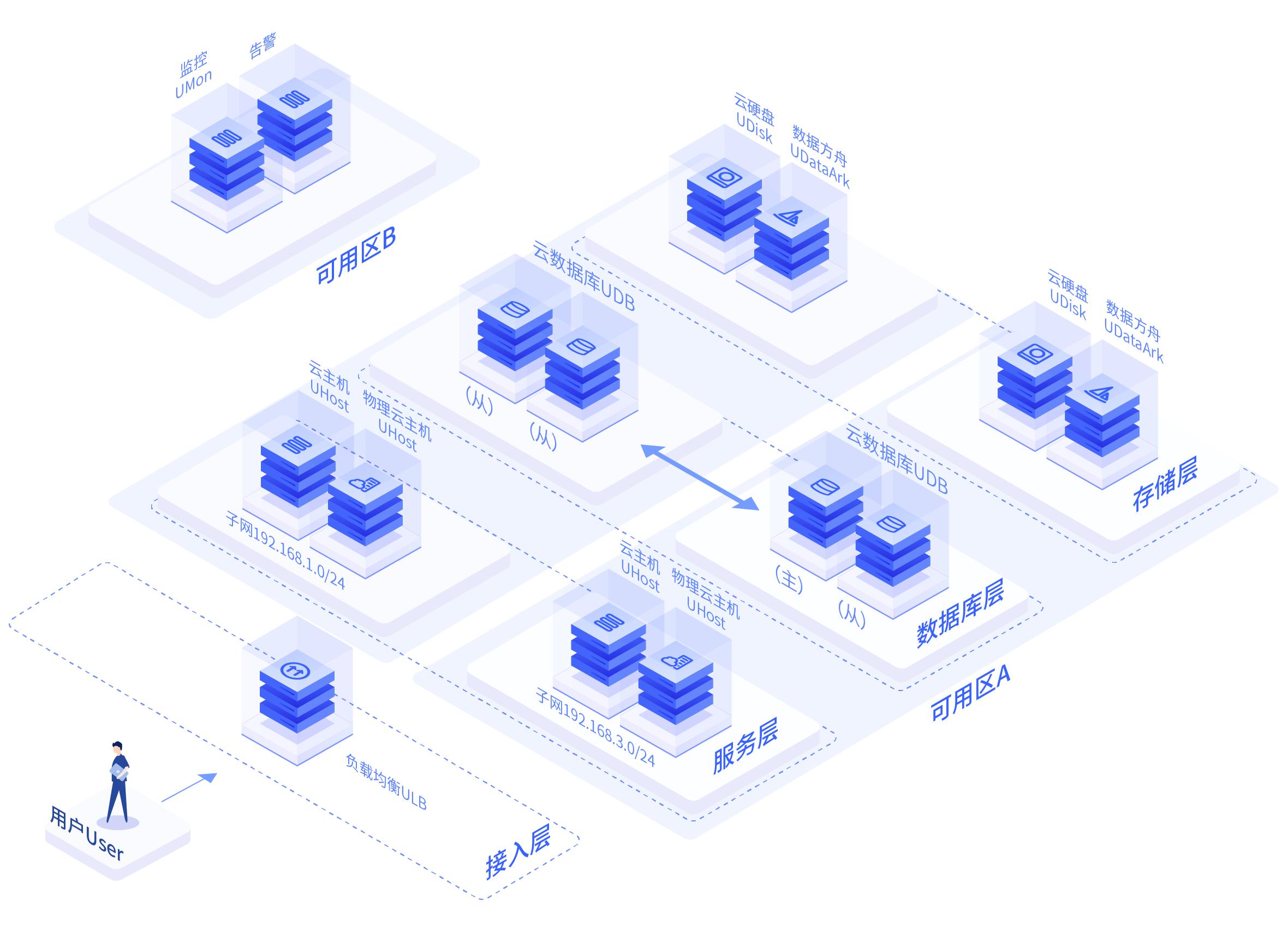 UCloud优刻得数据高可靠业务高可用解决方案内容